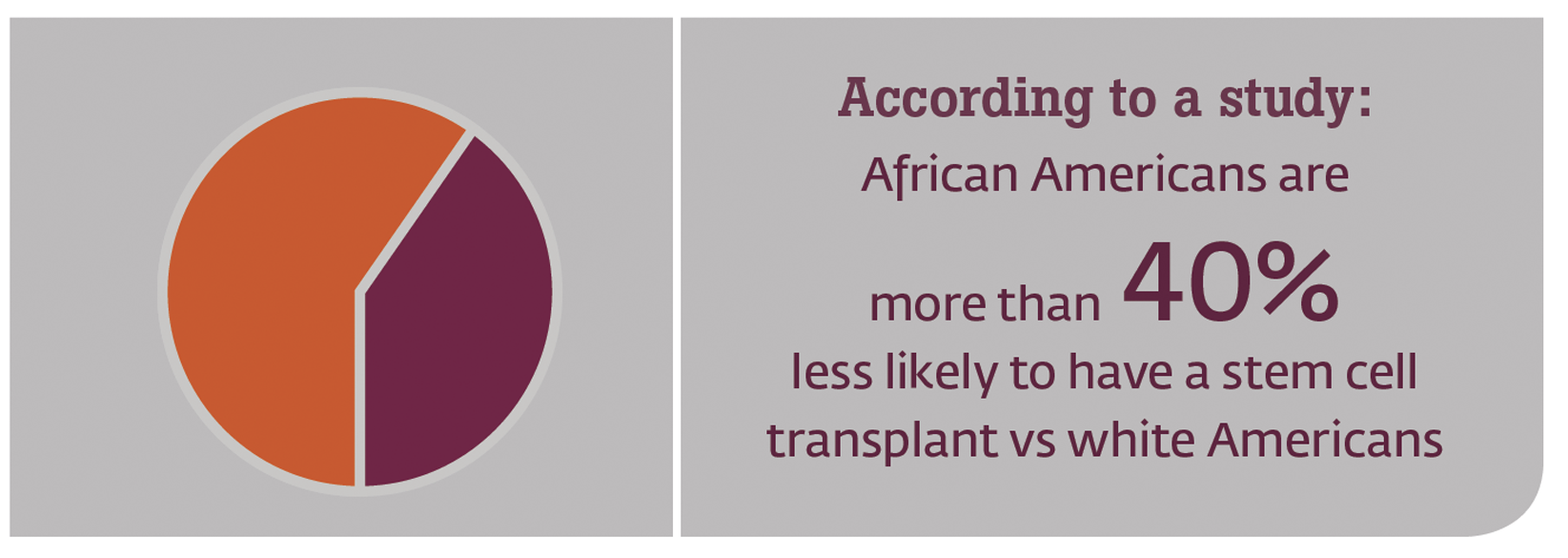 stem cell transplants amongst african americans with multiple myeloma