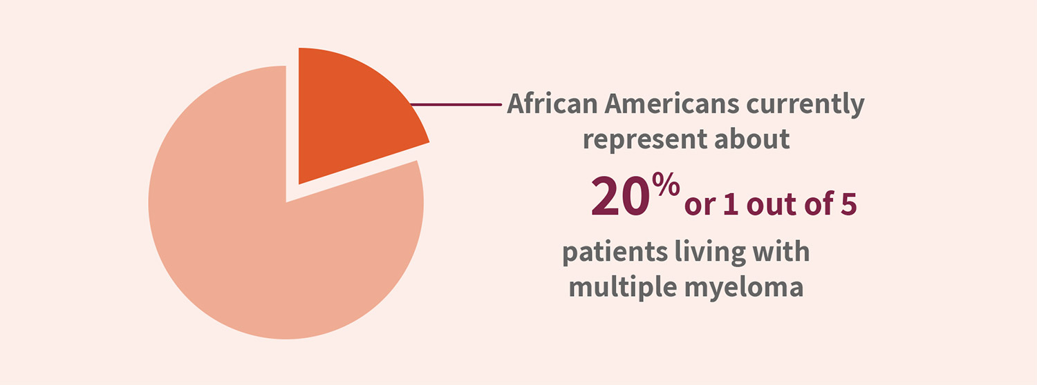 African Americans currently represent about 20% or 1 out of 5 patients living with multiple myeloma