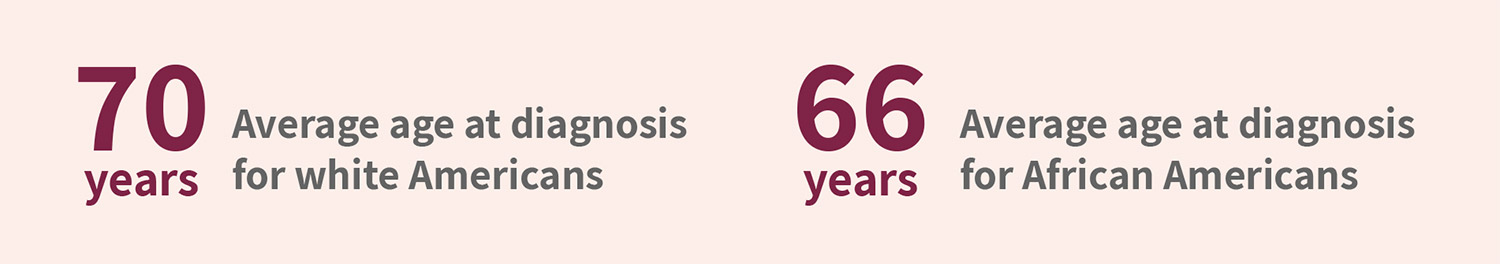 Average age at diagnosis for white Americans: 70 years. Average age at diagnosis for African Americans: 66 years.