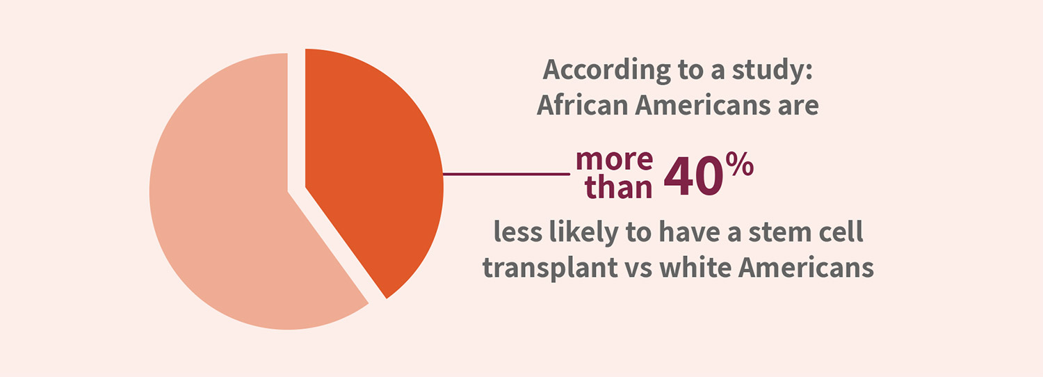 According to a study: African Americans are more than 40% less likely to have a stem cell transplant vs white Americans
