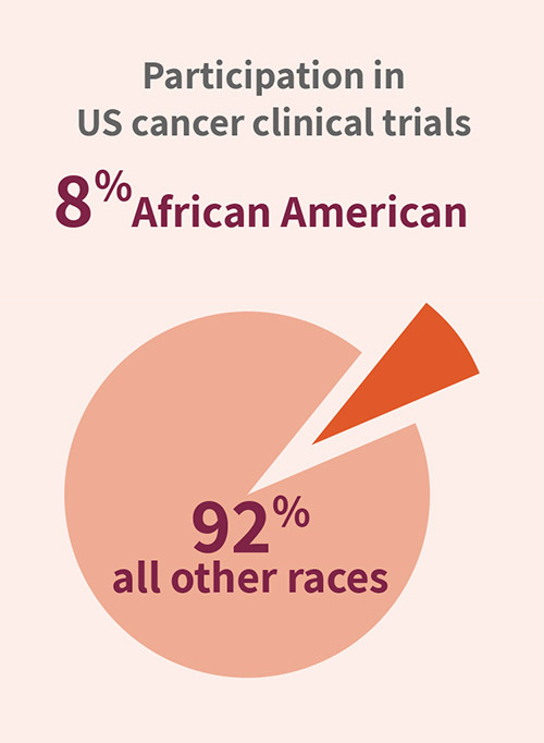 Participation in US cancer clinical trials: 8% African American; 92% all other races.